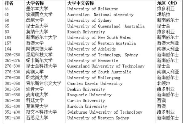 2014年泰晤士大学排名澳洲大学情况