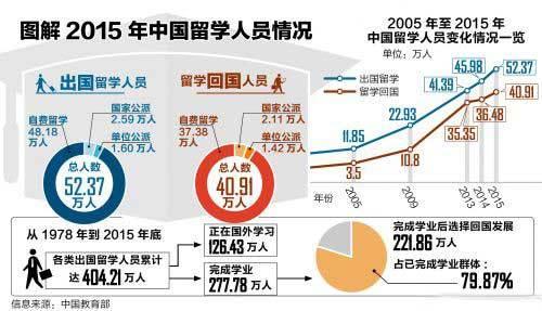海归就业现状《中国留学回国就业蓝皮书2015》