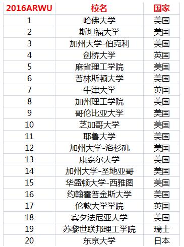 2016最新上交版世界大学学术排名