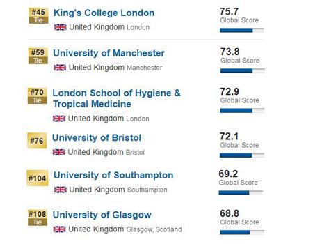 <a href='http://uk.aoji.cn/' target=_blank>英国留学</a>,<a href='http://uk.aoji.cn' target=_blank>英国大学排名</a>,2017USNews世界大学排名