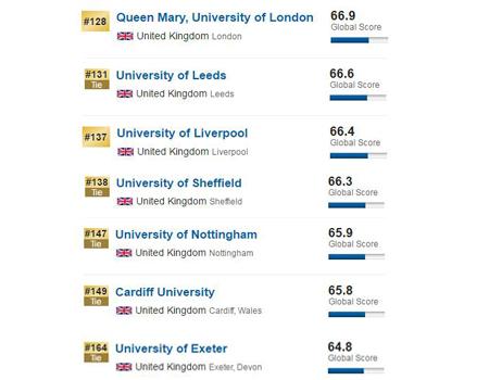英国留学,英国大学排名,2017USNews世界大学排名