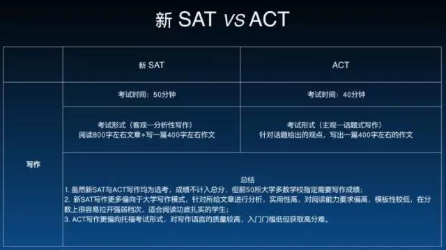 澳际,SAT考试,SAT考试信息,备考侧重