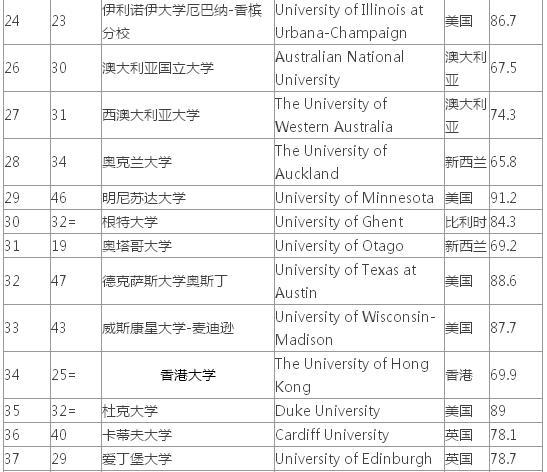 心理学专业大学排名_心理学